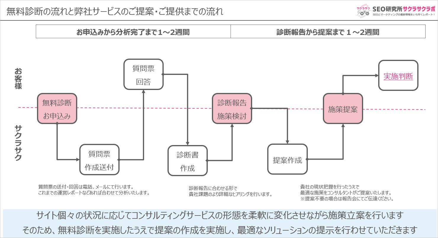 無料診断の流れと弊社サービスのご提案・ご提供までの流れの解説図