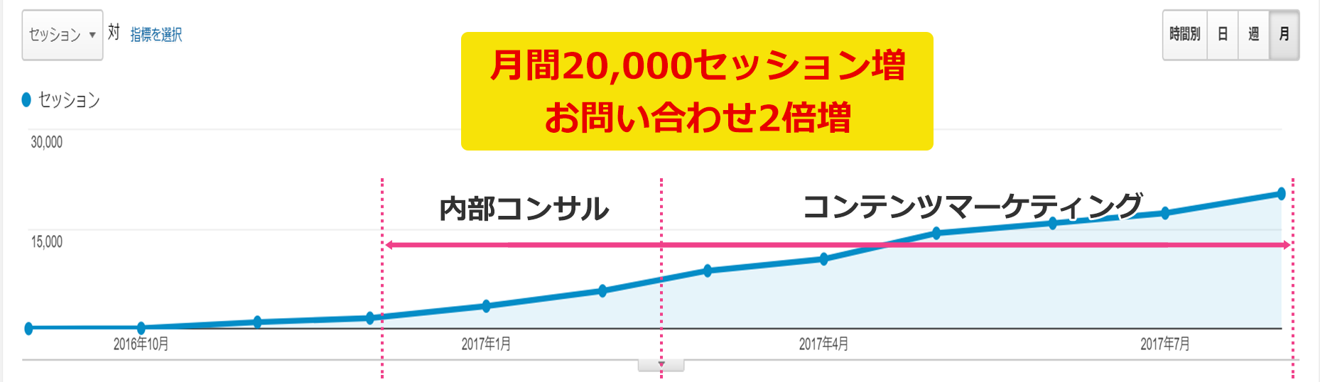 月間20,000セッション増、お問い合わせ2倍増