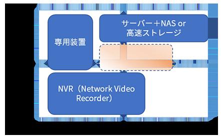 図表2 映像管理システムのコスト・容量での選択候補